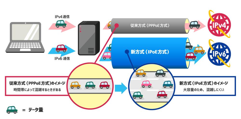ipv6接続オプション トップ nifty